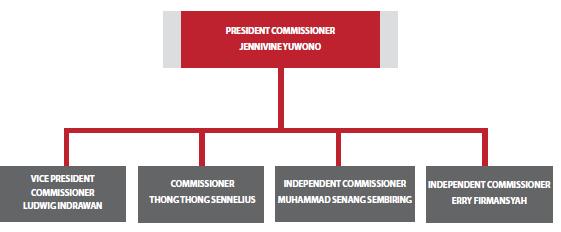 Komposisi Dewan Komisaris