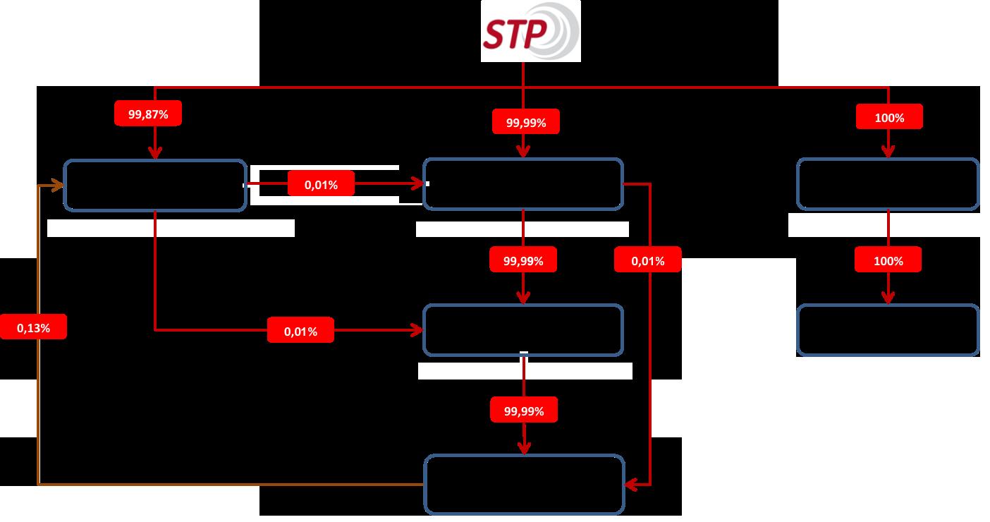 struktur-grup