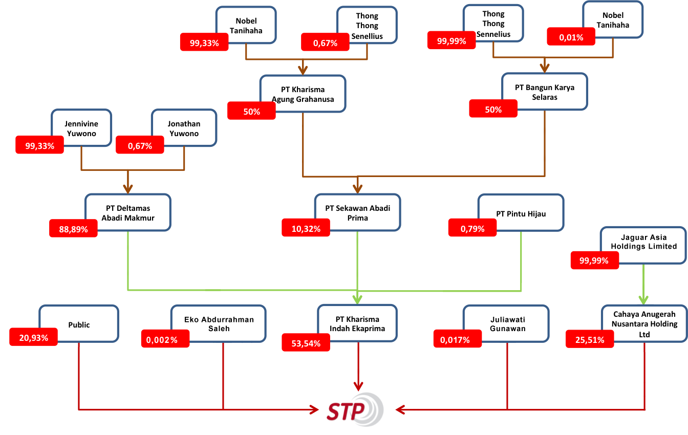 struktur-saham